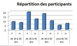 repartition_participants