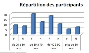 repartition_participants