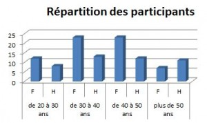 répartition participants 109